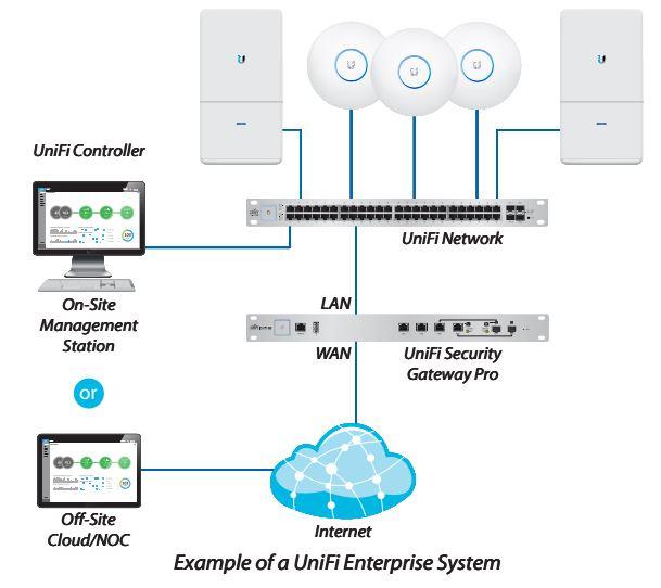 Unifi Security Gateway Pro Ch 224 O Mừng Bạn đến Với Thế