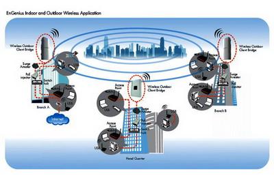 Mô hình Mạng Lưới (MESH)