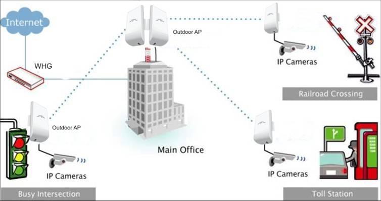 Khảo sát - Thiết kế - Lắp Đặt Kết nối Vô tuyến ngoài trời