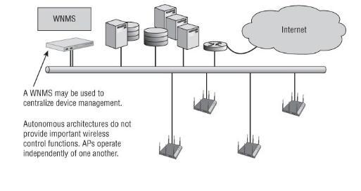 WiFi Doanh nghiệp với Kiểm soát Tự trị