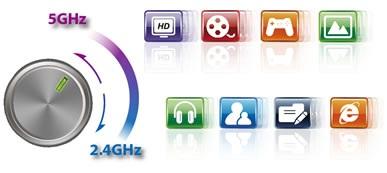Công nghệ Dãi tần 5 GHz